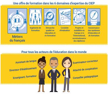 Les formations en ligne du CIEP pour développer les compétences professionnelles