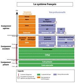 Découvrir le système éducatif français (mise à jour)
