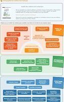 Observatoire des métiers de la banque - Cartographie des métiers de la banque
